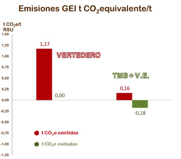 Emisiones GEI